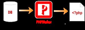 PHPMaker 2020.0.16 Crack + Serial Key Free Download [Activation 2020]
